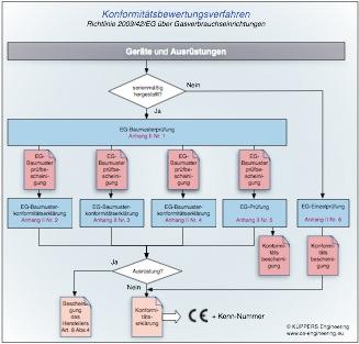 Konformitätsbewertungsverfahren für Richtlinie 2009/142/EG über Gasverbrauchseinrichtungen