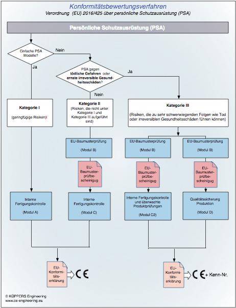 Konformitätsbewertungsverfahren zur PSA-Richtlinie 89/686/EWG