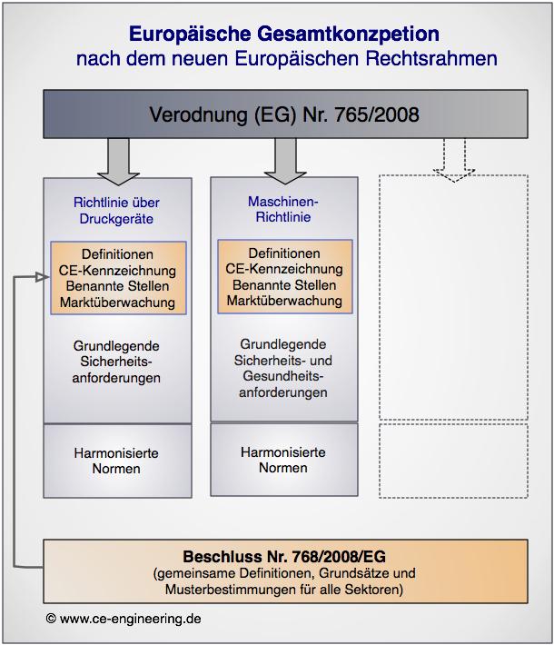 Europäische Gesamtkonzeption